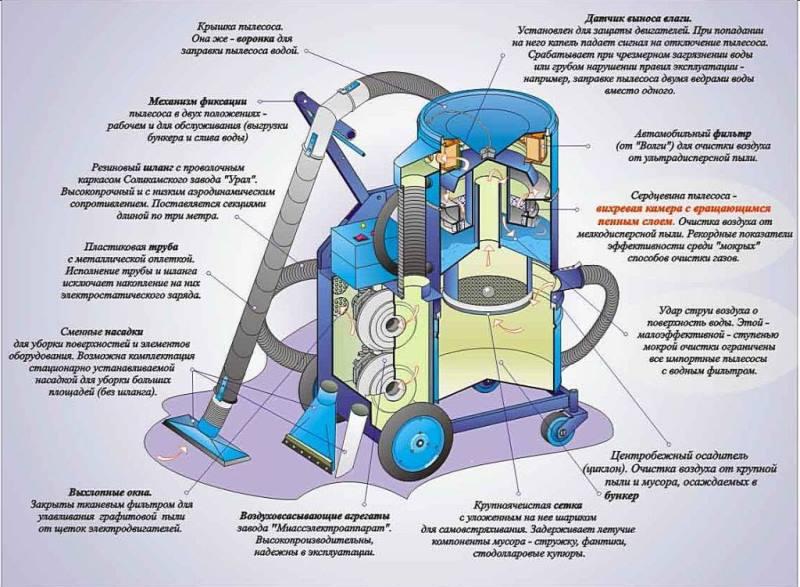 Устройство строительного пылесоса
