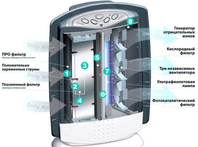 Из чего состоит ионизатор воздуха