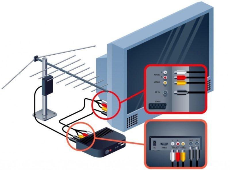DVB тюнер- выбираем самый хороший