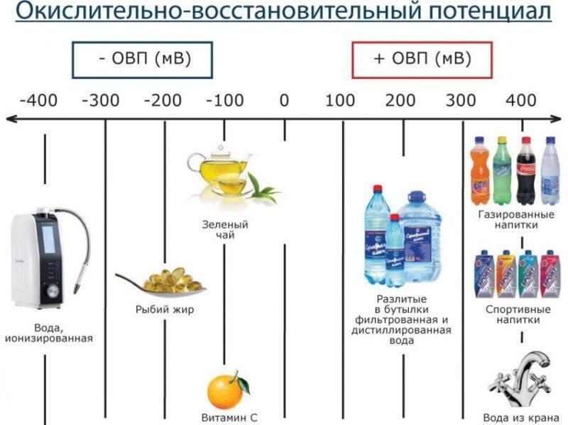 Польза от ионизатора воды