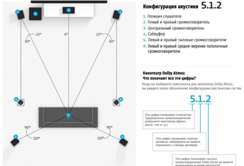 Как правильно устанавливать домашний кинотеатр дома в комнате