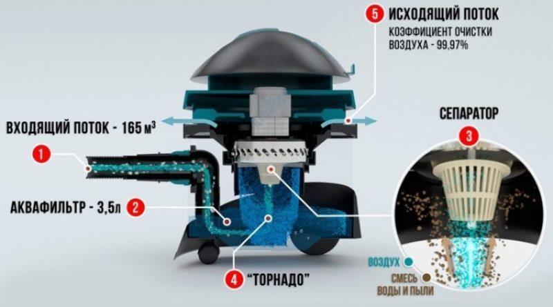 Принцип работы сепараторного пылесоса с аквафильтром