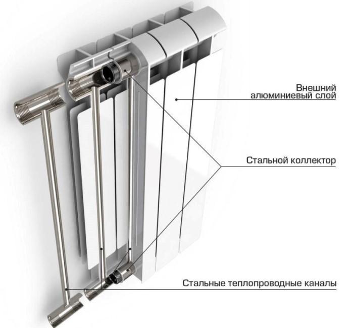 Структура радиатора отопления