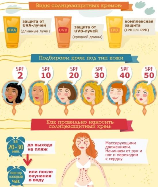 Как подобрать крем от солнца правильно