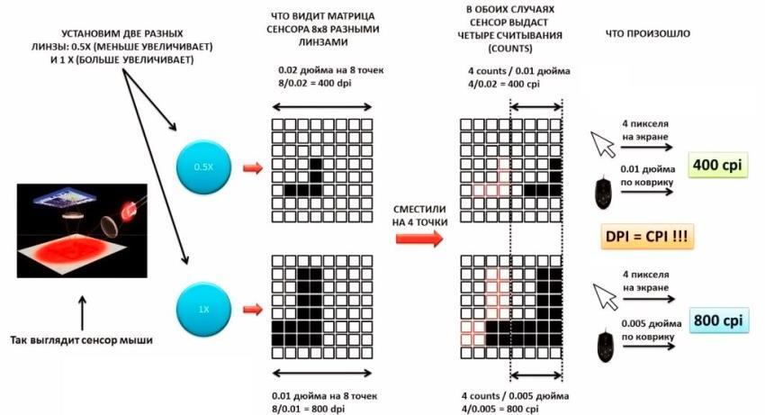 Как работает лазерная мышка