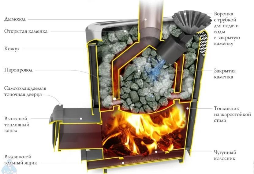 Как выбрать хорошую газовую печь для бани