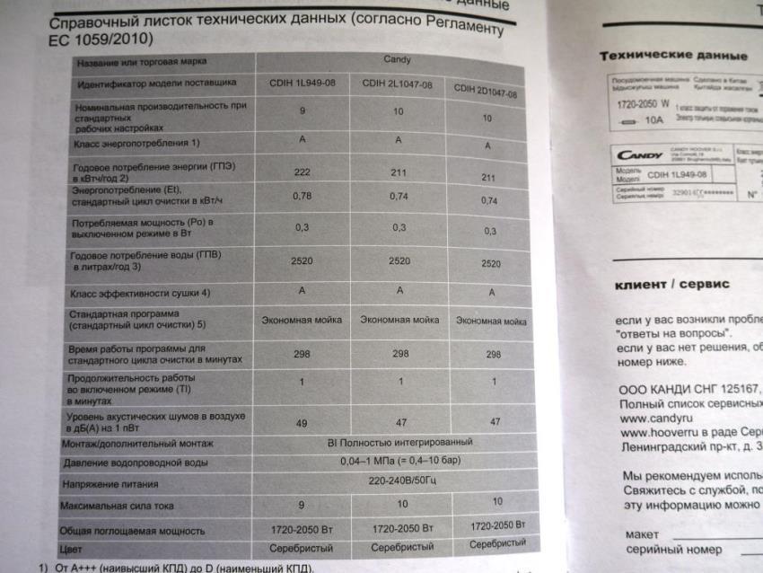 Технические характеристики Candy CDIH 1L949-08